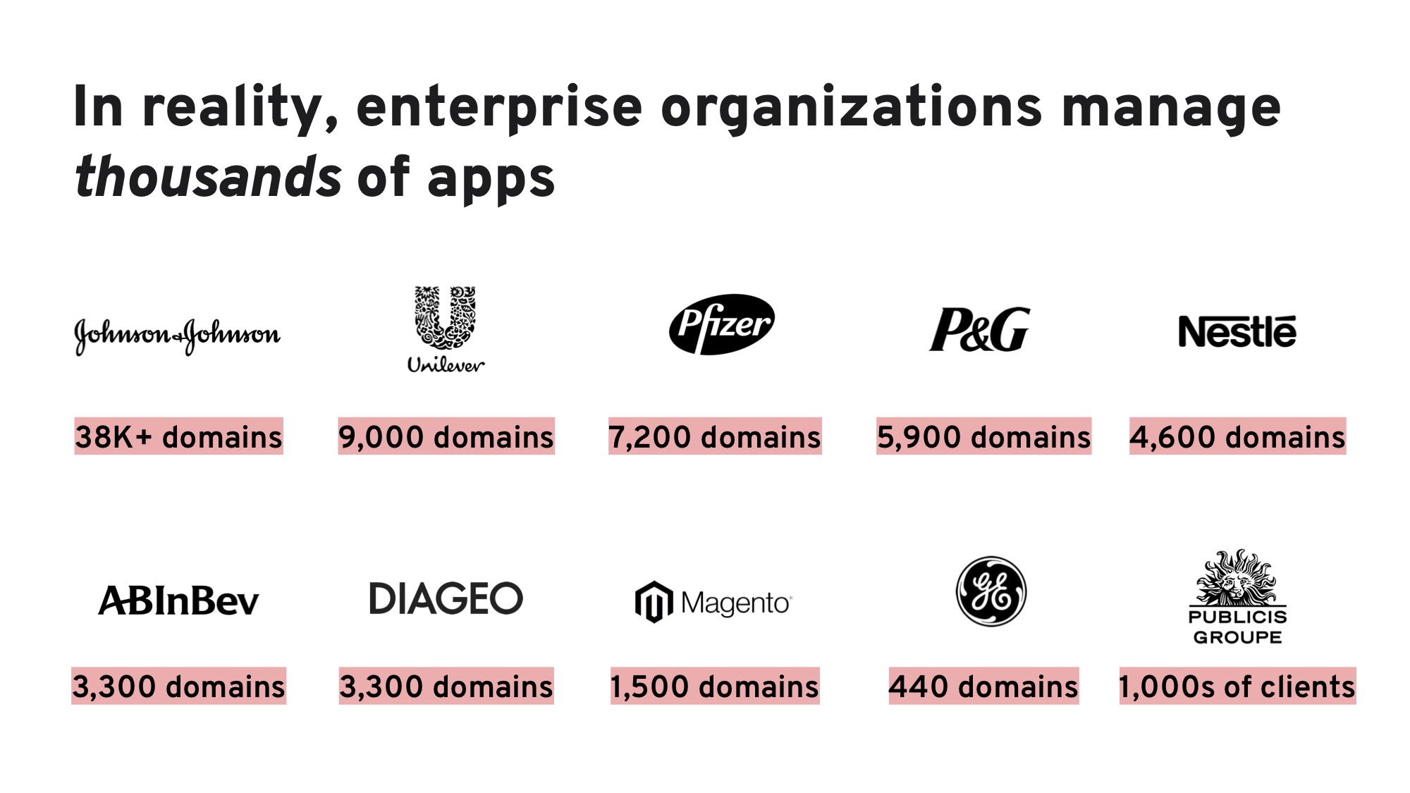Image showing various large organizations and their domain counts